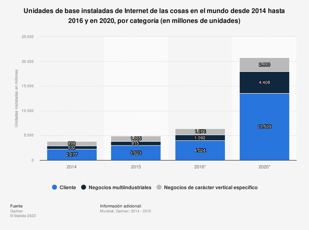 Estadística: Unidades de base instaladas de Internet de las cosas en el mundo desde 2014 hasta 2016 y en 2020, por categoría (en millones de unidades) | Statista