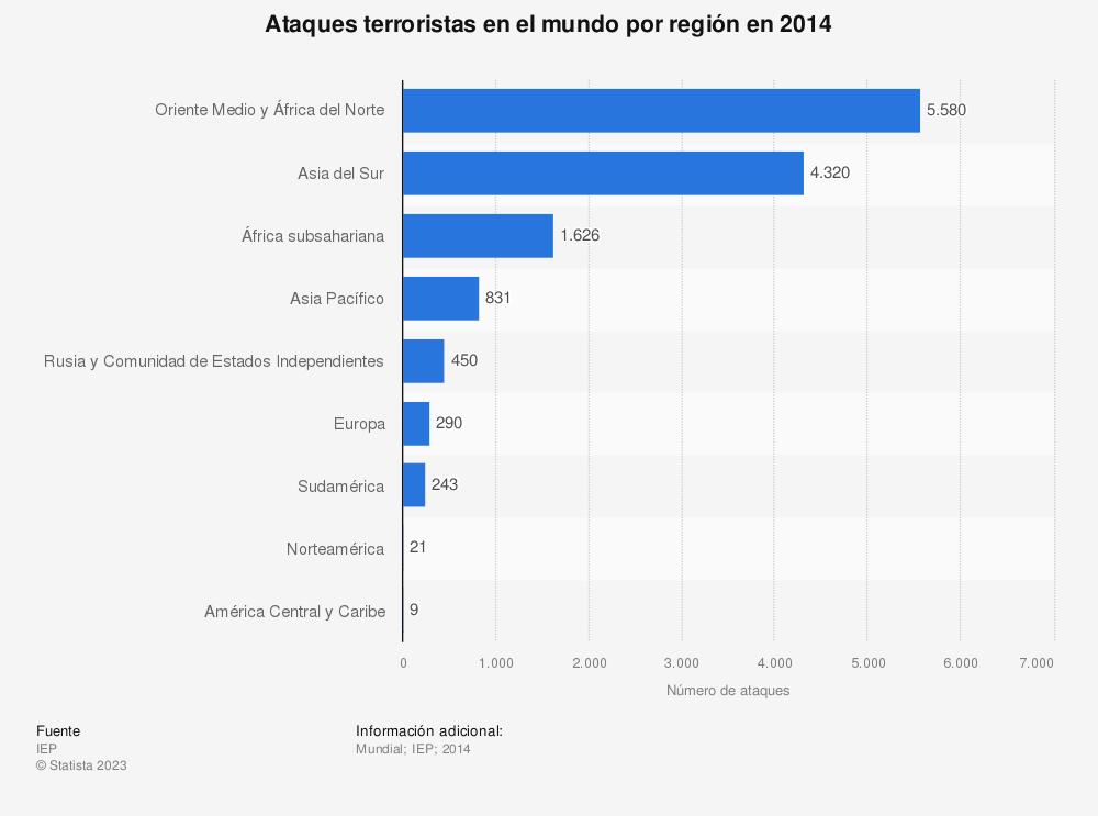 Estadística: Ataques terroristas en el mundo por región en 2014 | Statista