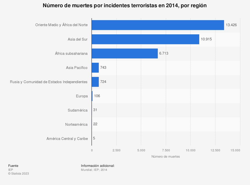 Estadística: Número de muertes por incidentes terroristas en 2014, por región | Statista
