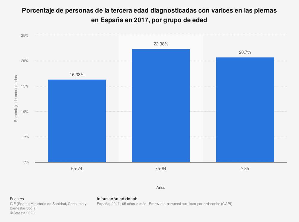 Estadística: Porcentaje de personas de la tercera edad diagnosticadas con varices en las piernas en España en 2017, por grupo de edad | Statista