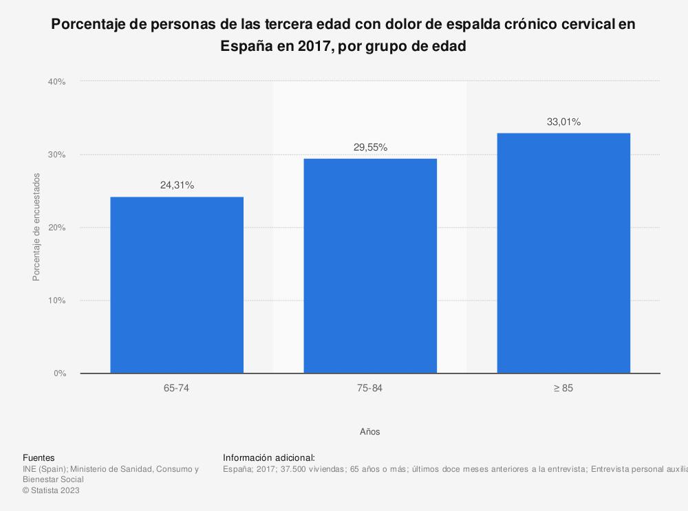 Estadística: Porcentaje de personas de las tercera edad con dolor de espalda crónico cervical en España en 2017, por grupo de edad | Statista