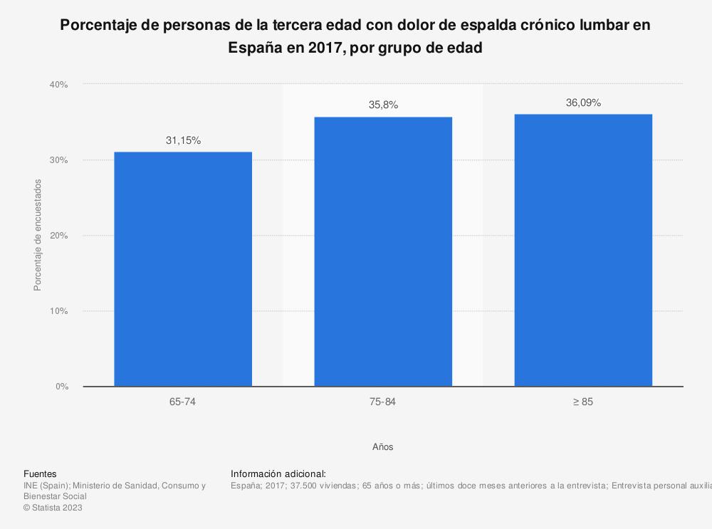 Estadística: Porcentaje de personas de la tercera edad con dolor de espalda crónico lumbar en España en 2017, por grupo de edad | Statista