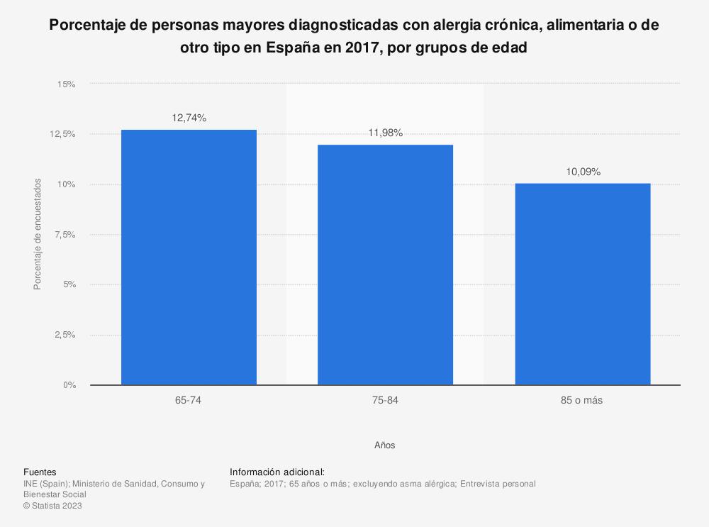 Estadística: Porcentaje de personas mayores diagnosticadas con alergia crónica, alimentaria o de otro tipo en España en 2017, por grupos de edad | Statista