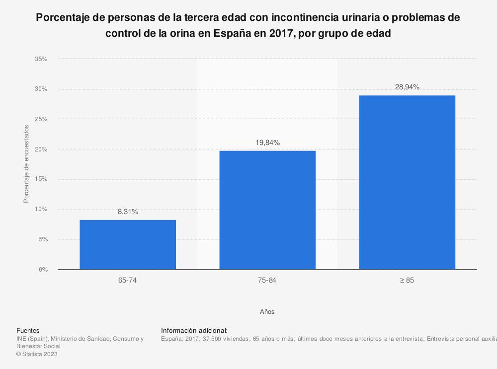 Estadística: Porcentaje de personas de la tercera edad con incontinencia urinaria o problemas de control de la orina en España en 2017, por grupo de edad | Statista