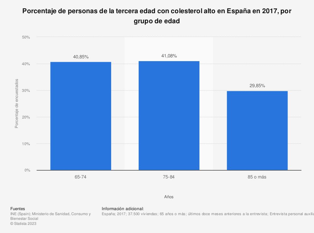Estadística: Porcentaje de personas de la tercera edad con colesterol alto en España en 2017, por grupo de edad | Statista