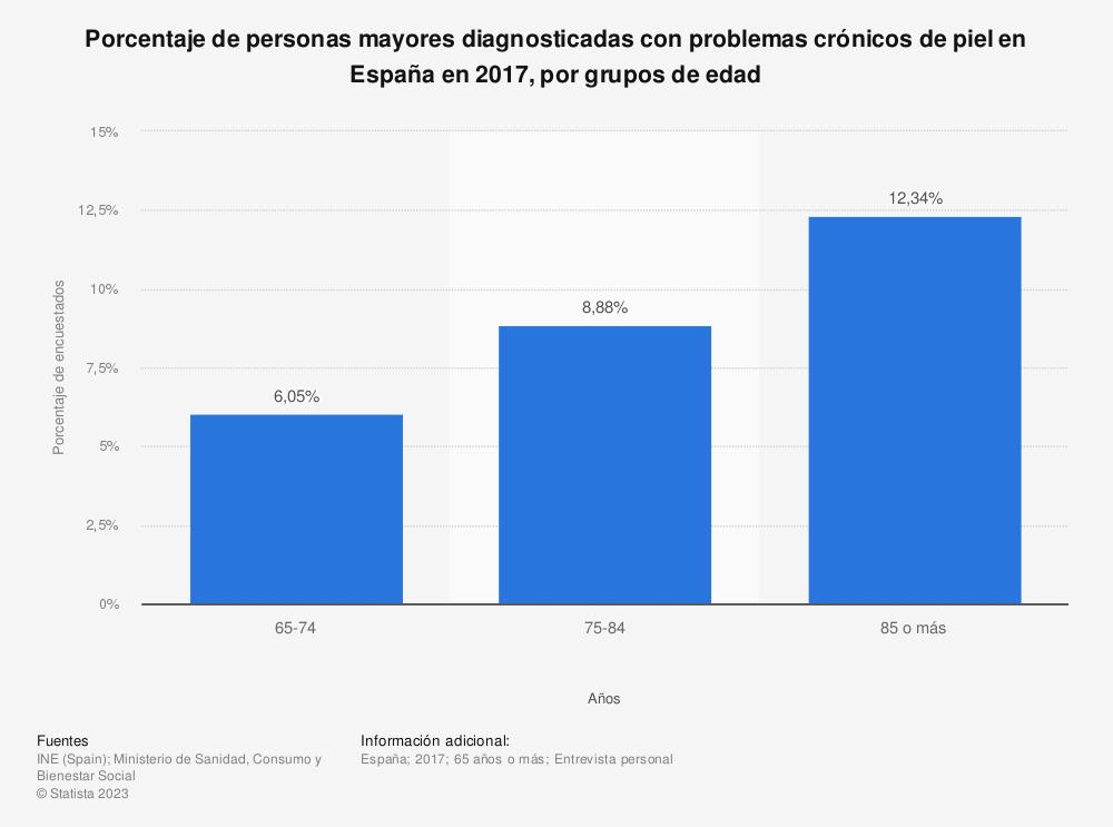 Estadística: Porcentaje de personas mayores diagnosticadas con problemas crónicos de piel en España en 2017, por grupos de edad | Statista