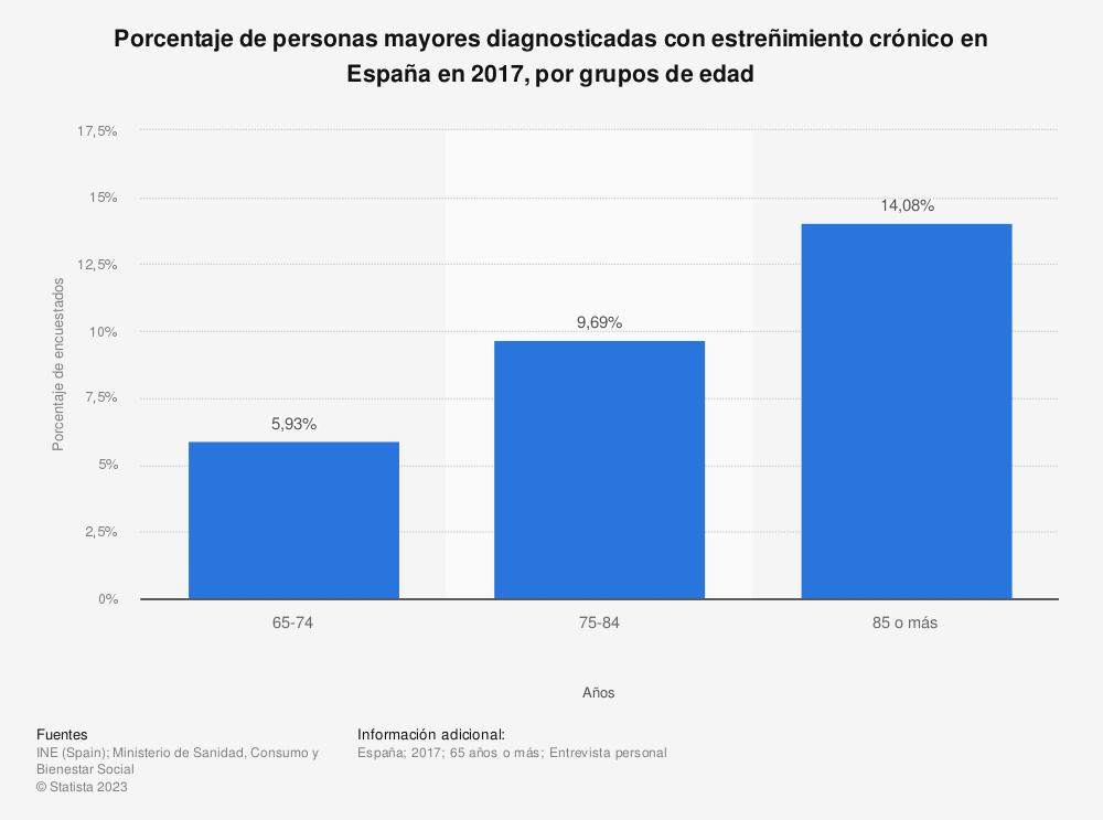 Estadística: Porcentaje de personas mayores diagnosticadas con estreñimiento crónico en España en 2017, por grupos de edad | Statista