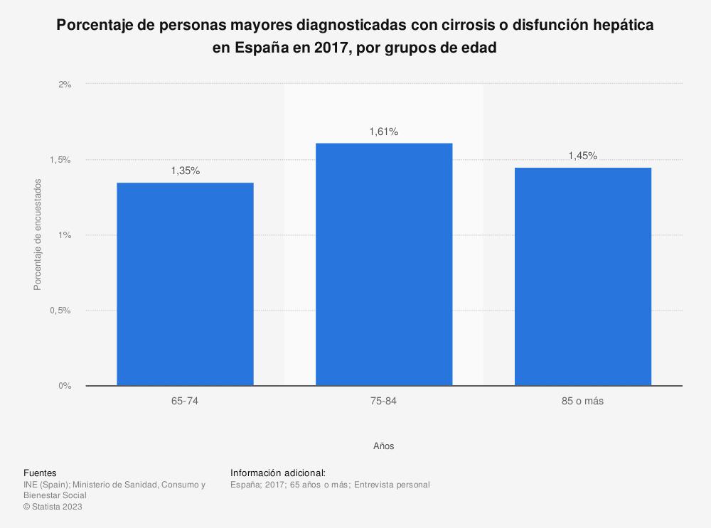 Estadística: Porcentaje de personas mayores diagnosticadas con cirrosis o disfunción hepática en España en 2017, por grupos de edad | Statista