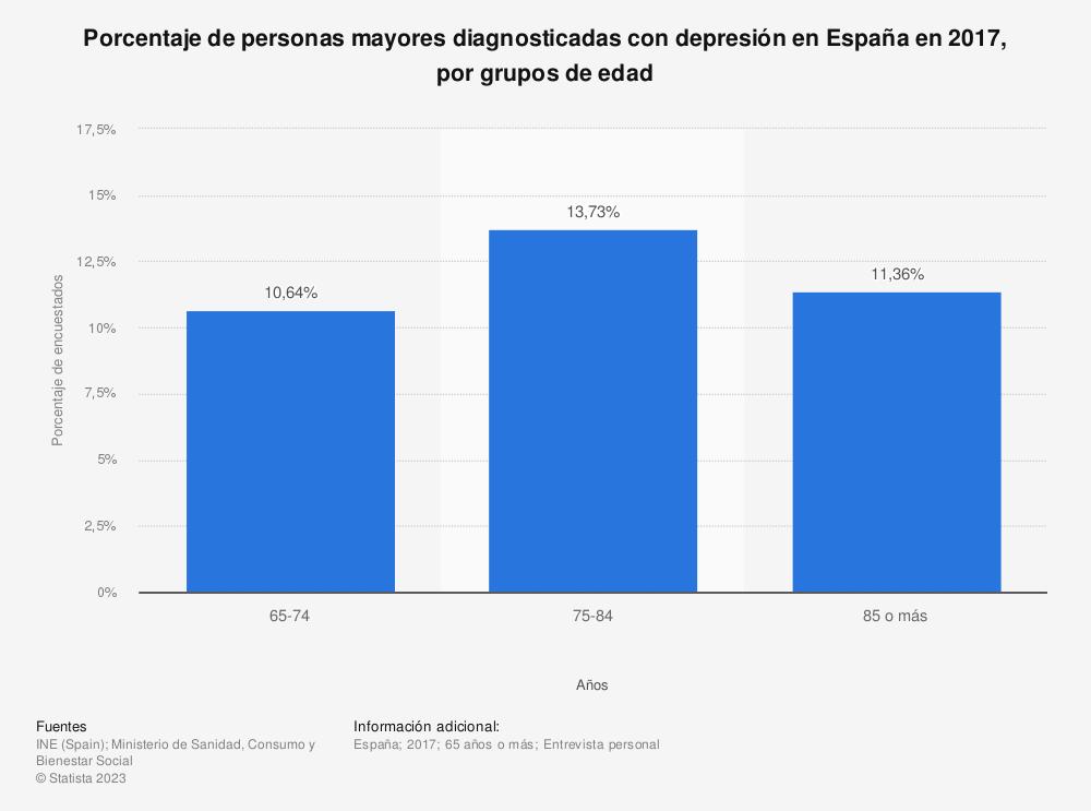 Estadística: Porcentaje de personas mayores diagnosticadas con depresión en España en 2017, por grupos de edad | Statista
