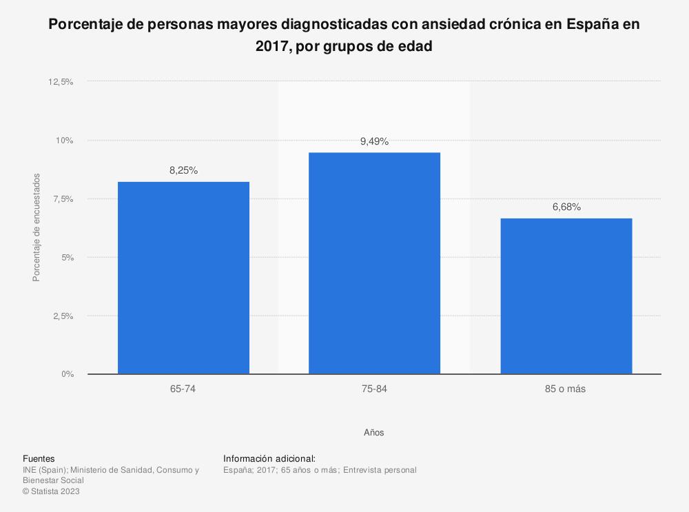 Estadística: Porcentaje de personas mayores diagnosticadas con ansiedad crónica en España en 2017, por grupos de edad | Statista