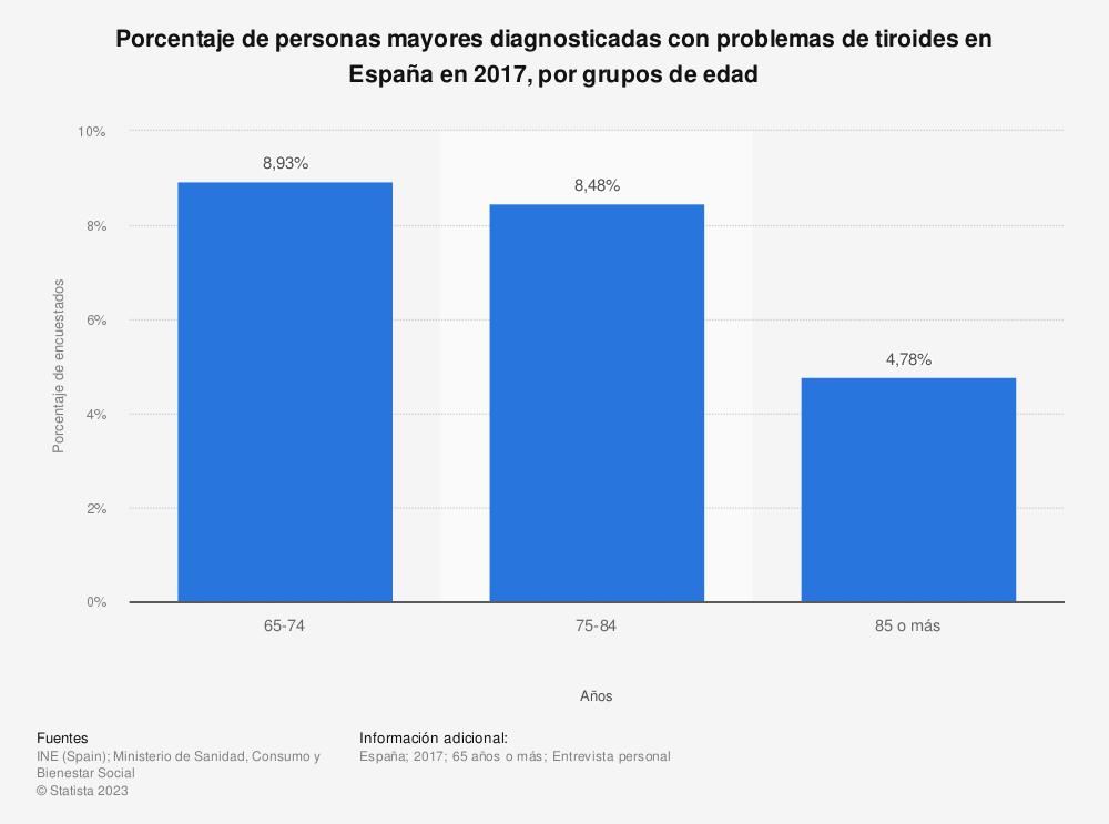 Estadística: Porcentaje de personas mayores diagnosticadas con problemas de tiroides en España en 2017, por grupos de edad | Statista