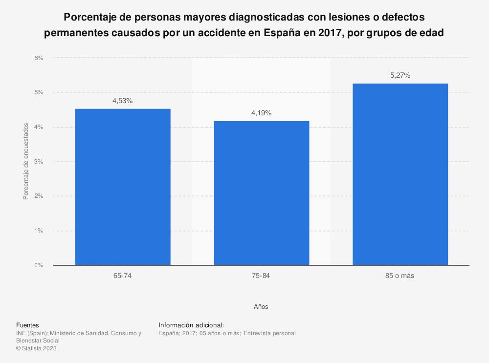 Estadística: Porcentaje de personas mayores diagnosticadas con lesiones o defectos permanentes causados por un accidente en España en 2017, por grupos de edad | Statista