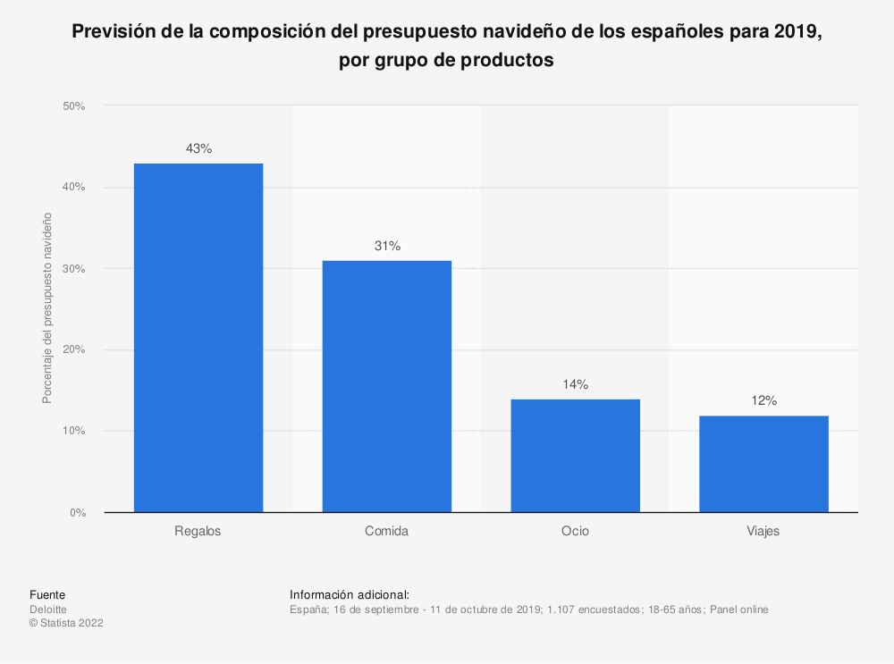 Estadística: Previsión de la composición del presupuesto navideño de los españoles para 2017, por grupo de productos | Statista