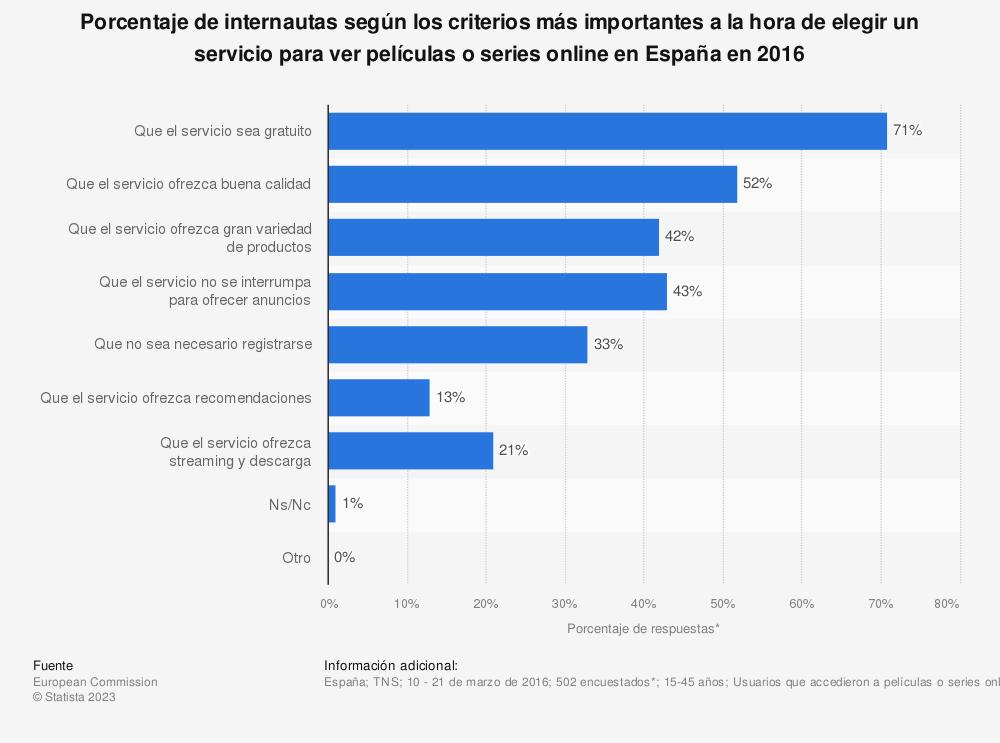 Estadística: Porcentaje de internautas según los criterios más importantes a la hora de elegir un servicio para ver películas o series online en España en 2016 | Statista