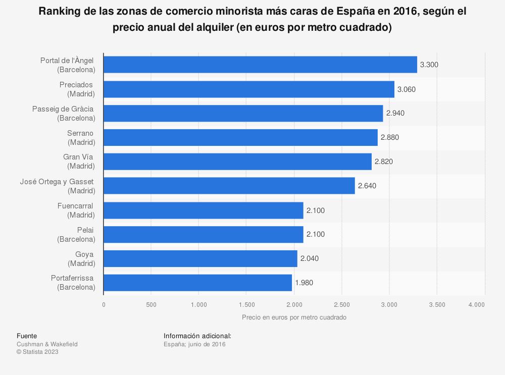 Estadística: Ranking de las zonas de comercio minorista más caras de España en 2016, según el precio anual del alquiler (en euros por metro cuadrado) | Statista