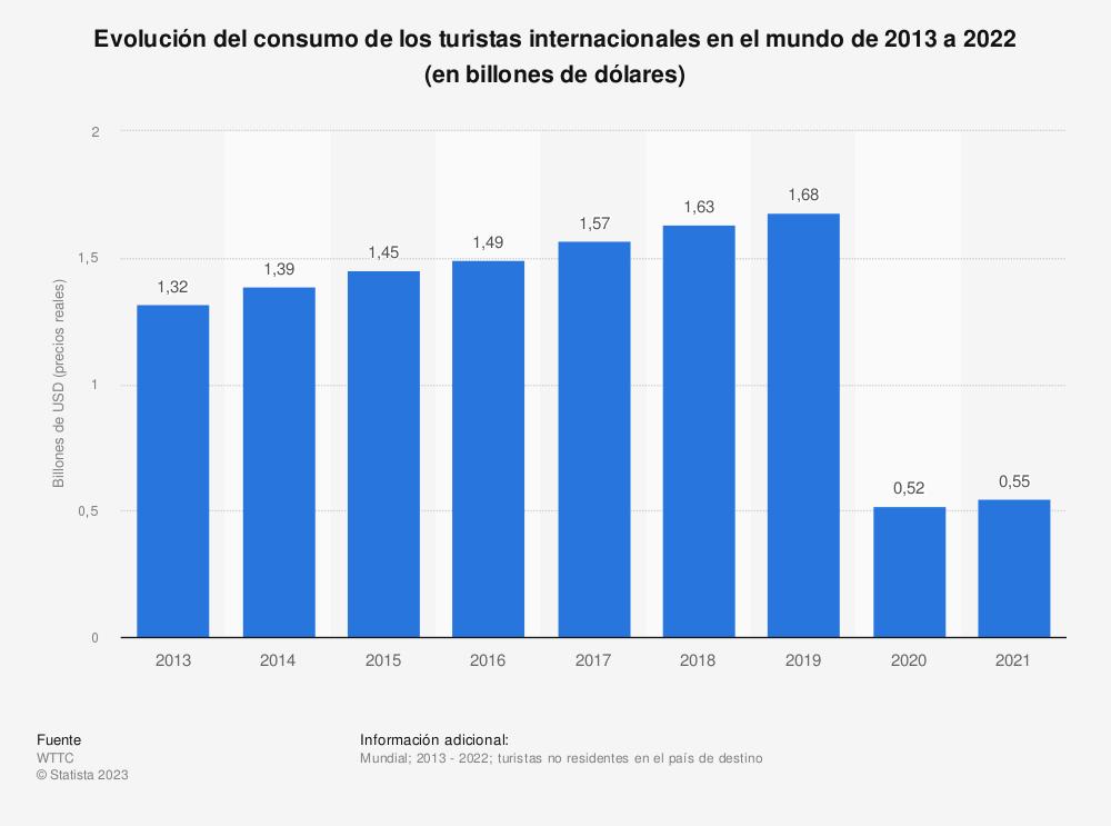 Estadística: Evolución del consumo de los turistas internacionales en el mundo de 2013 a 2029 (en miles de millones de dólares) | Statista