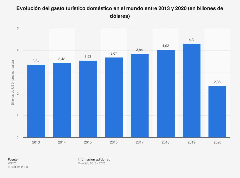 Estadística: Evolución del gasto turístico doméstico en el mundo entre 2013 y 2029 (en miles de millones de dólares) | Statista