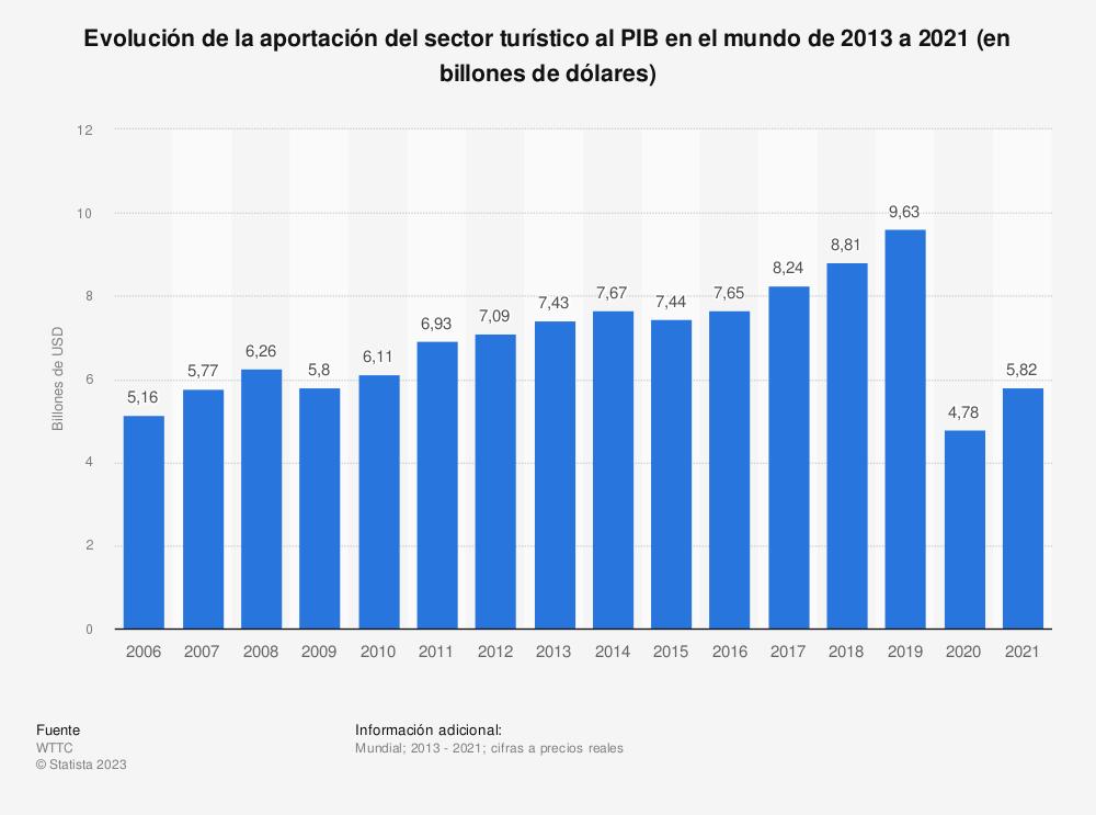 Estadística: Evolución de la aportación del sector turístico al PIB en el mundo de 2013 a 2020 (en billones de dólares) | Statista