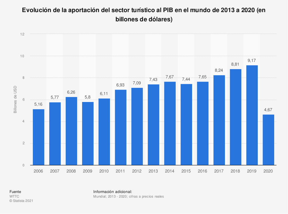 Estadística: Evolución de la aportación directa del sector turístico al PIB en el mundo de 2013 a 2019 (en billones de dólares) | Statista