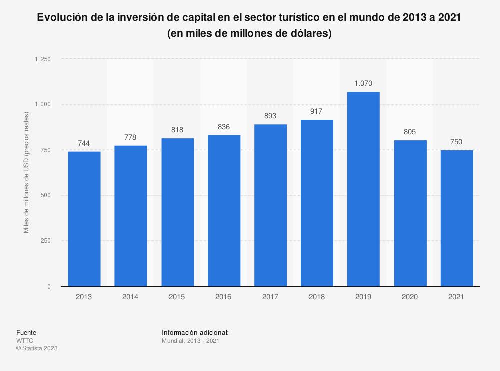 Estadística: Evolución de la inversión de capital en el sector turístico en el mundo de 2013 a 2029 (en miles de millones de dólares) | Statista