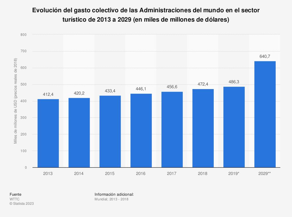 Estadística: Evolución del gasto colectivo de las Administraciones del mundo en el sector turístico de 2013 a 2029 (en miles de millones de dólares) | Statista