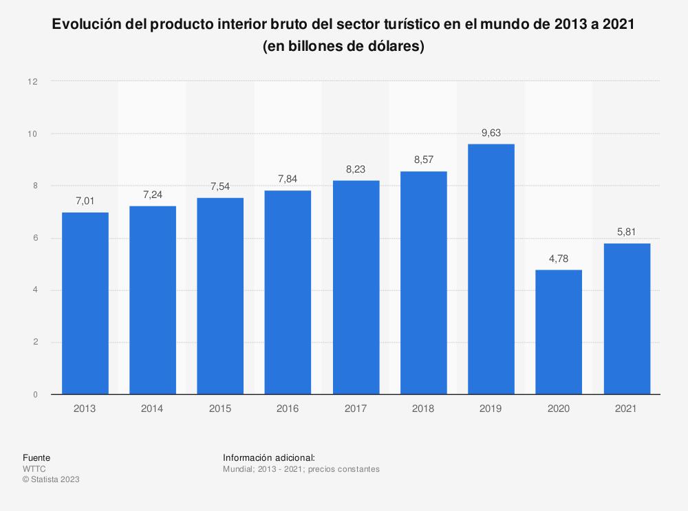 Estadística: Evolución del producto interior bruto del sector turístico en el mundo de 2013 a 2029 (en miles de millones de dólares) | Statista