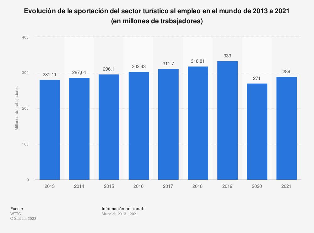 Estadística: Evolución de la aportación del sector turístico al empleo en el mundo de 2013 a 2020 (en millones de trabajadores) | Statista