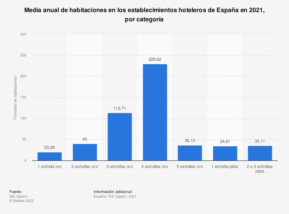 Estadística: Media anual de habitaciones en los establecimientos hoteleros de España en 2018, por categoría  | Statista