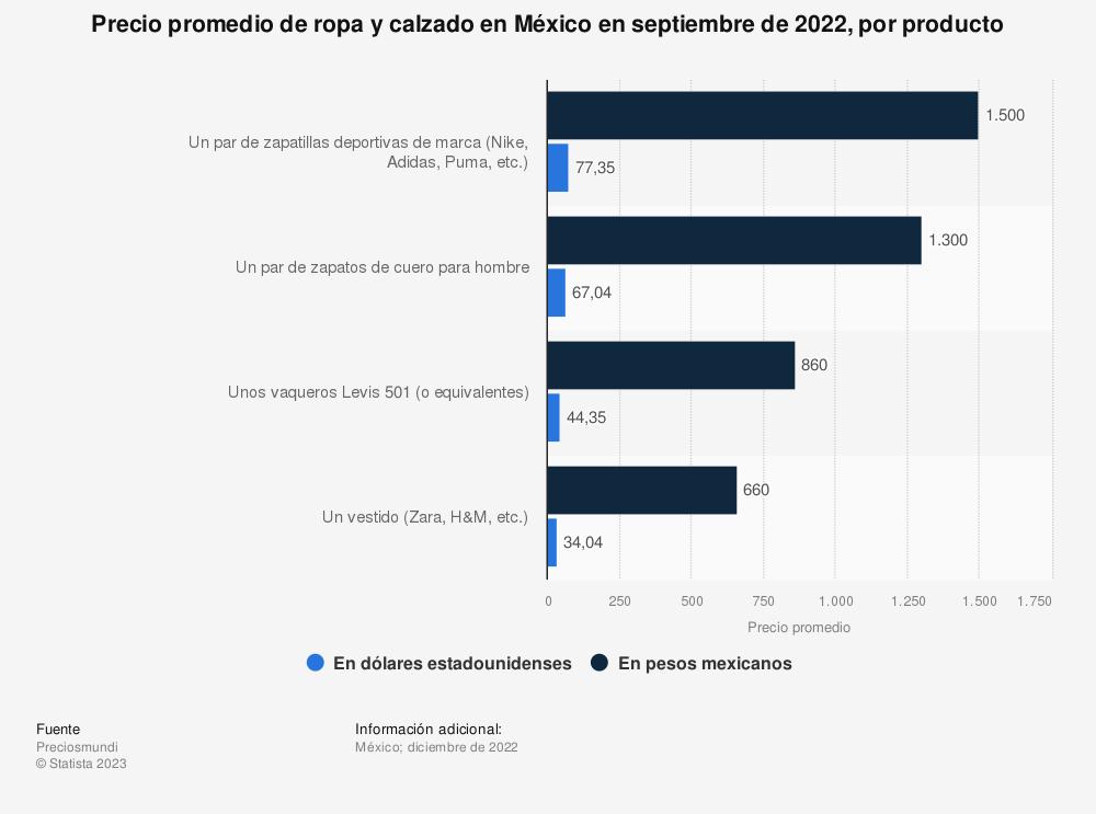 Estadística: Precio promedio de ropa y calzado en México en agosto de 2020, por producto | Statista