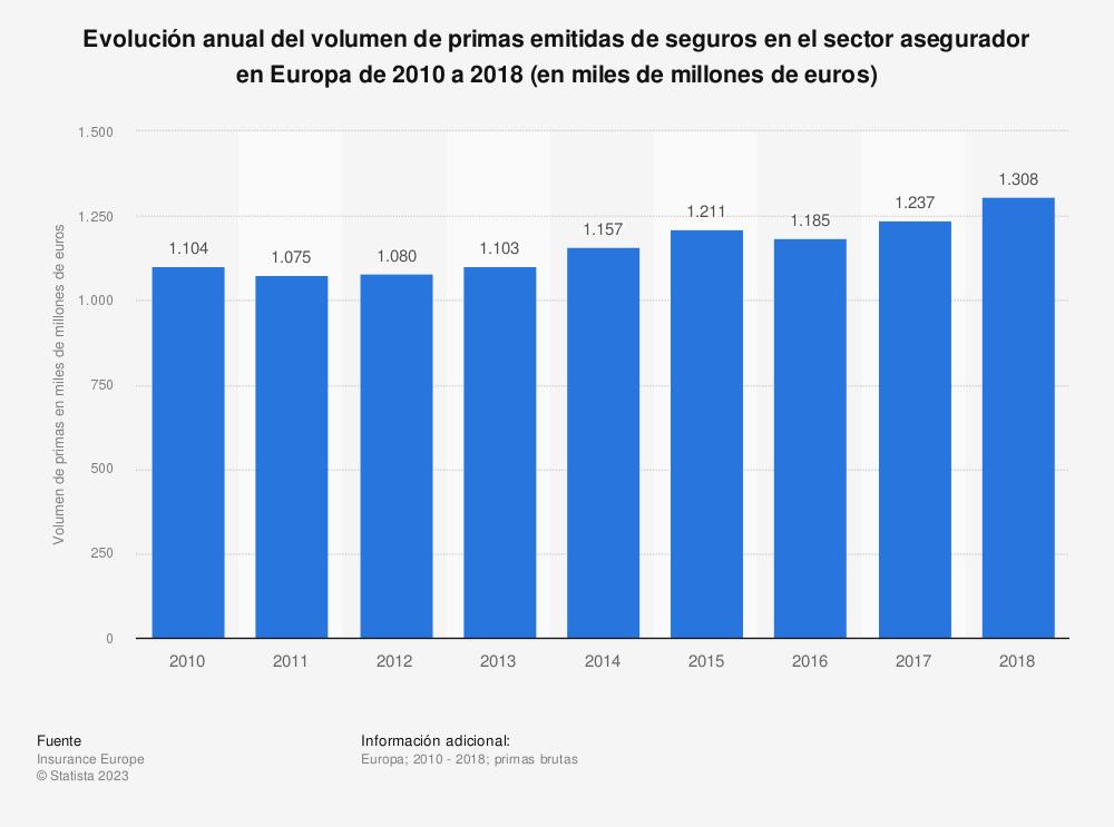 Estadística: Evolución anual del volumen de primas emitidas de seguros en el sector asegurador en Europa de 2010 a 2017 (en miles de millones de euros) | Statista