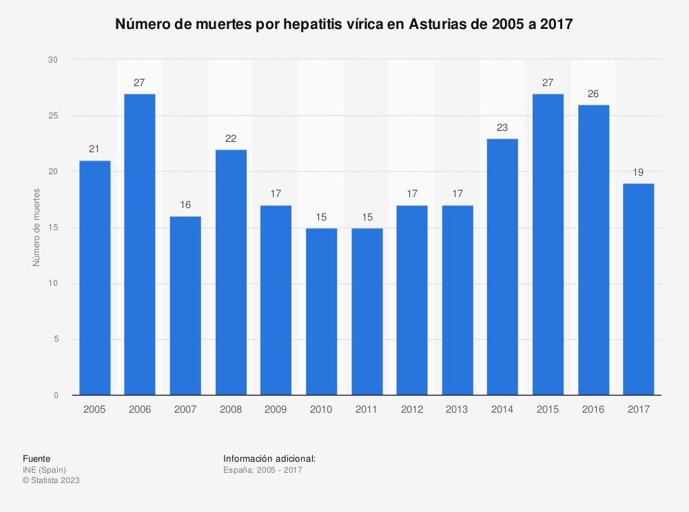 Estadística: Número de muertes por hepatitis vírica en Asturias de 2005 a 2017 | Statista