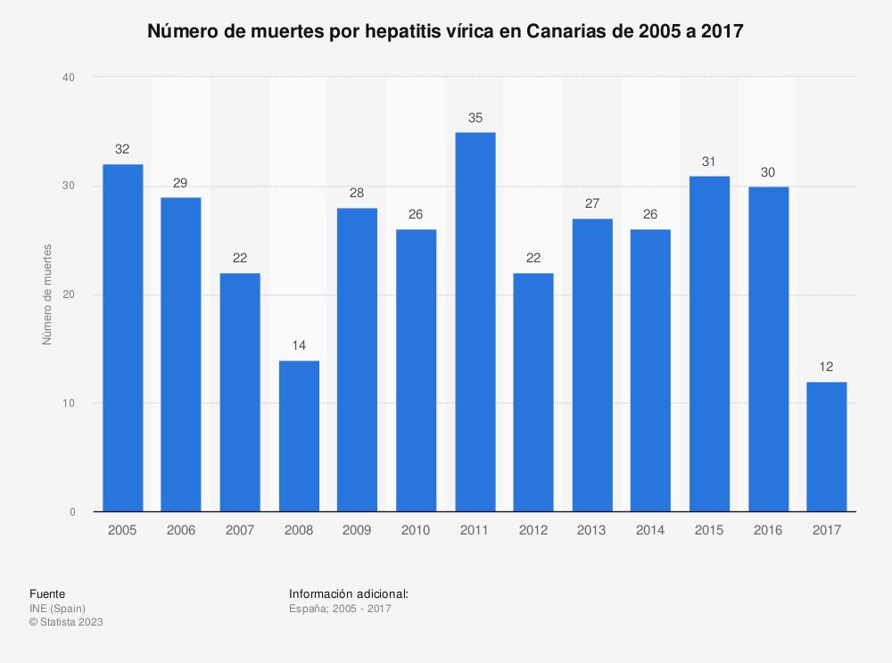 Estadística: Número de muertes por hepatitis vírica en Canarias de 2005 a 2017 | Statista