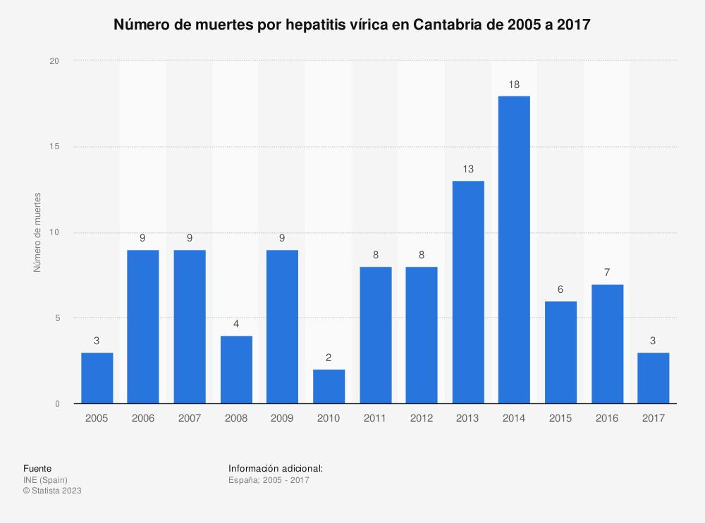 Estadística: Número de muertes por hepatitis vírica en Cantabria de 2005 a 2017 | Statista