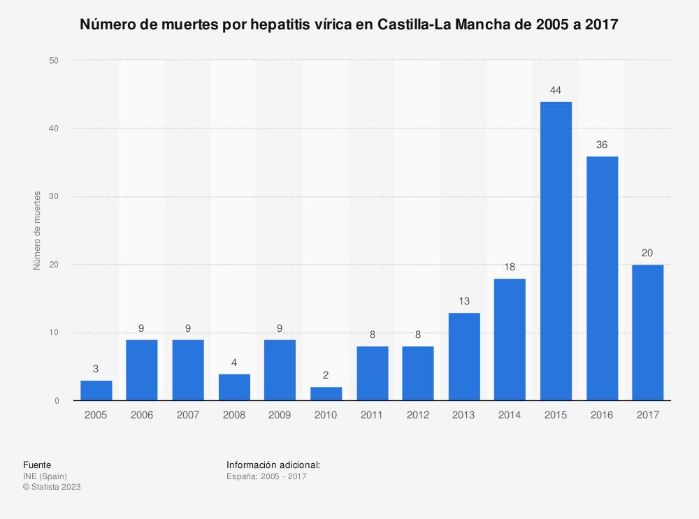 Estadística: Número de muertes por hepatitis vírica en Castilla-La Mancha de 2005 a 2017 | Statista