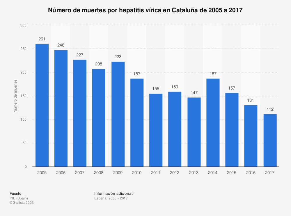 Estadística: Número de muertes por hepatitis vírica en Cataluña de 2005 a 2017 | Statista