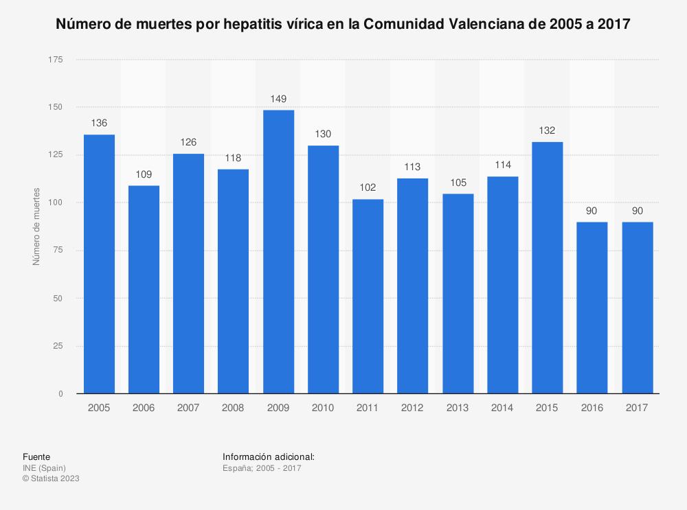 Estadística: Número de muertes por hepatitis vírica en la Comunidad Valenciana de 2005 a 2017 | Statista