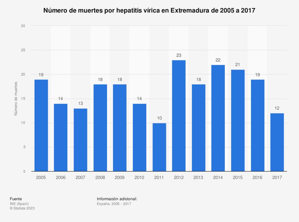 Estadística: Número de muertes por hepatitis vírica en Extremadura de 2005 a 2017 | Statista