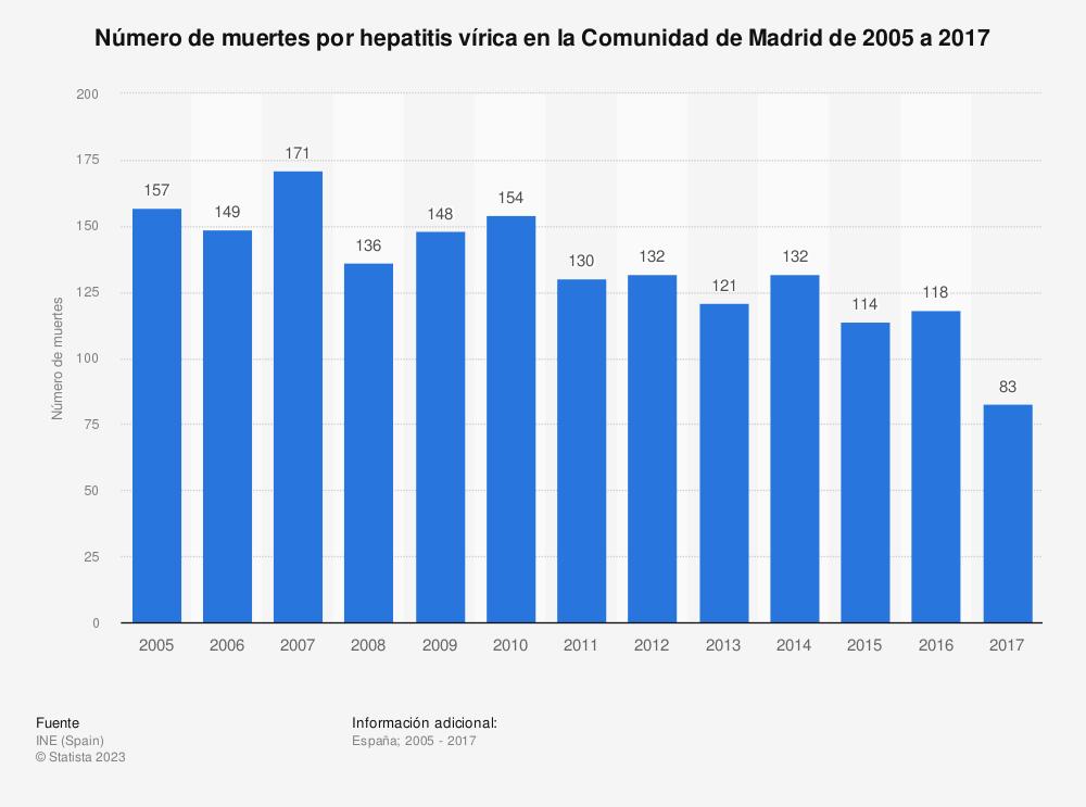Estadística: Número de muertes por hepatitis vírica en la Comunidad de Madrid de 2005 a 2017 | Statista