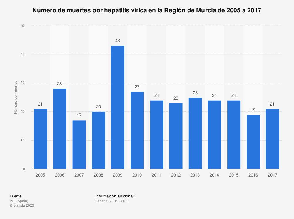 Estadística: Número de muertes por hepatitis vírica en la Región de Murcia de 2005 a 2017 | Statista
