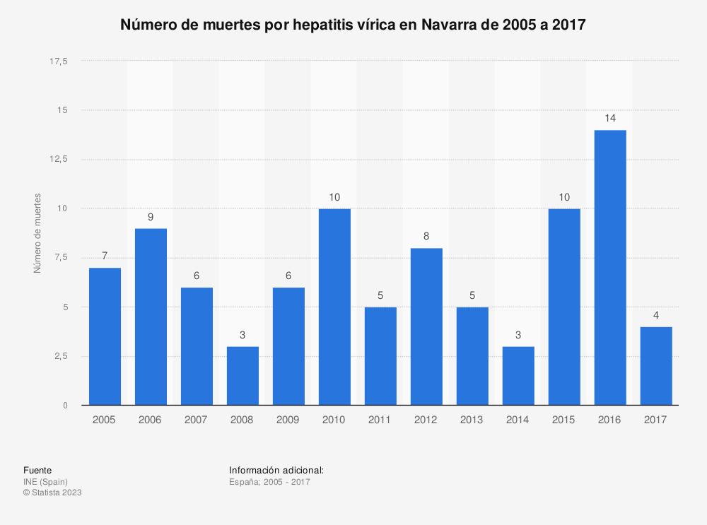 Estadística: Número de muertes por hepatitis vírica en Navarra de 2005 a 2017 | Statista
