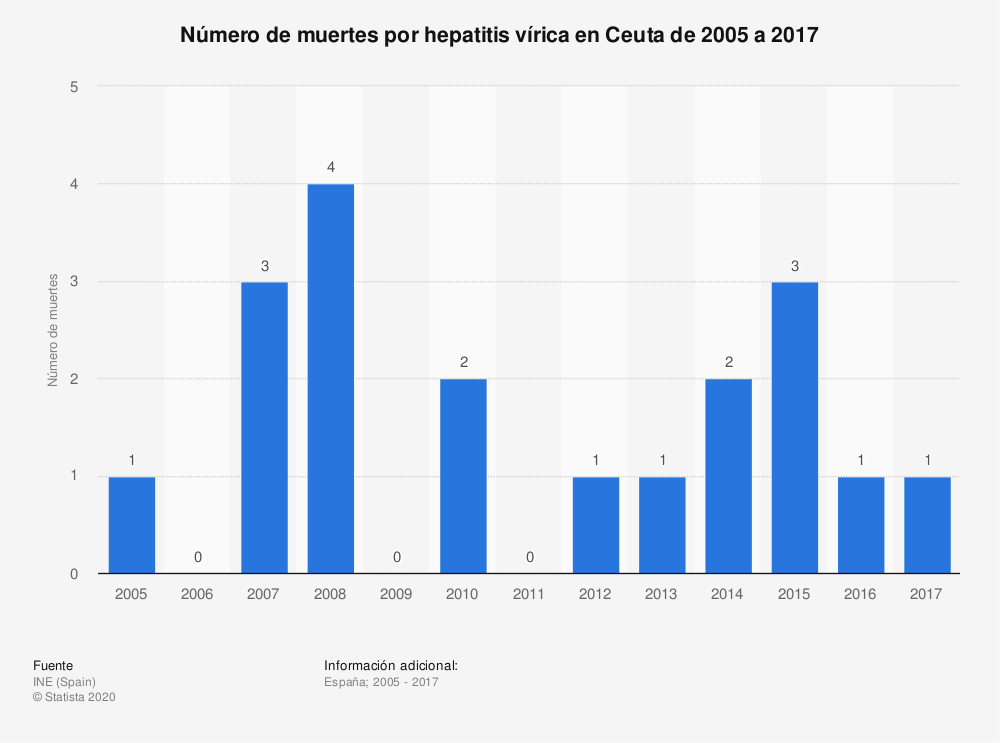 Estadística: Número de muertes por hepatitis vírica en Ceuta de 2005 a 2017 | Statista