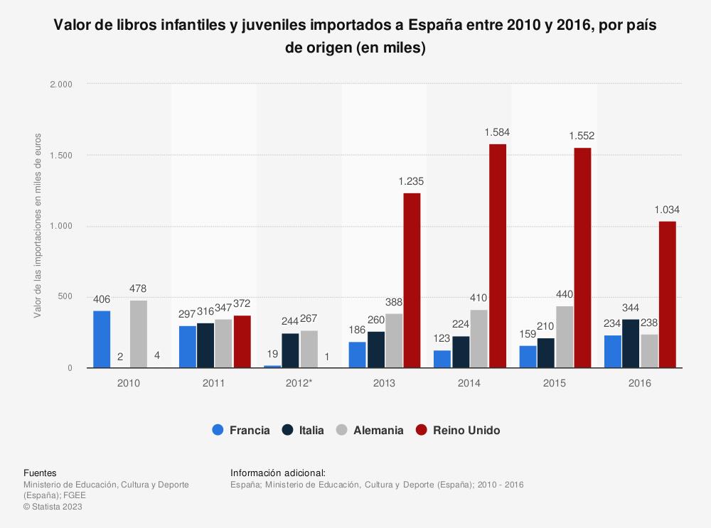 Estadística: Valor de libros infantiles y juveniles importados a España entre 2010 y 2016, por país de origen (en miles) | Statista