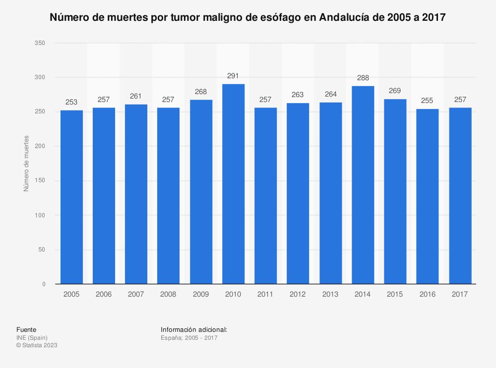 Estadística: Número de muertes por tumor maligno de esófago en Andalucía de 2005 a 2017 | Statista