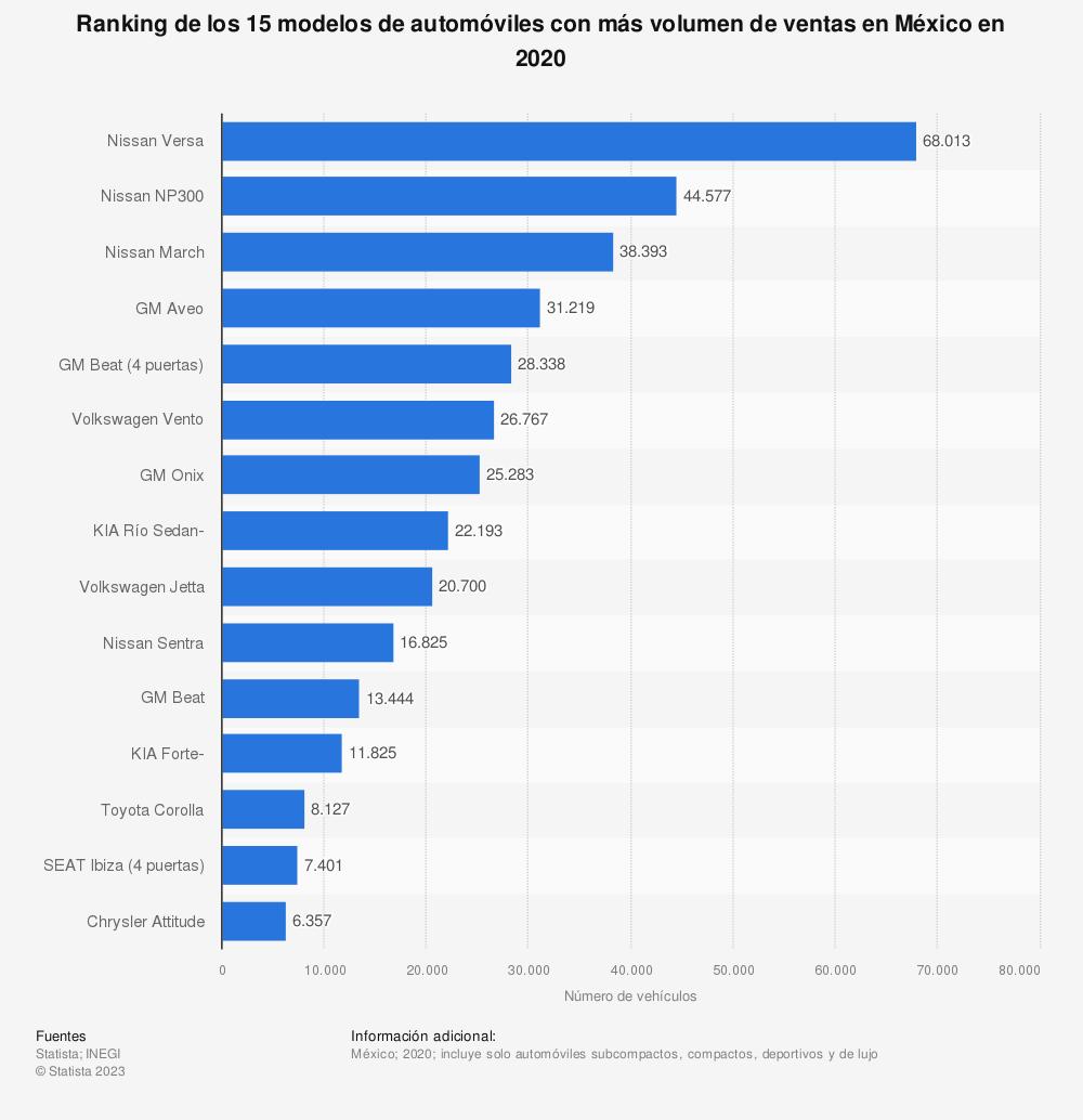Estadística: Ranking de los 15 modelos de automóviles con más volumen de ventas en México en 2019 | Statista