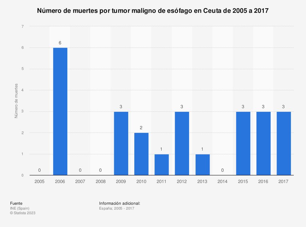 Estadística: Número de muertes por tumor maligno de esófago en Ceuta de 2005 a 2017 | Statista