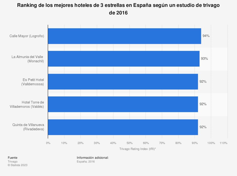 Estadística: Ranking de los mejores hoteles de 3 estrellas en España según un estudio de trivago de 2016 | Statista