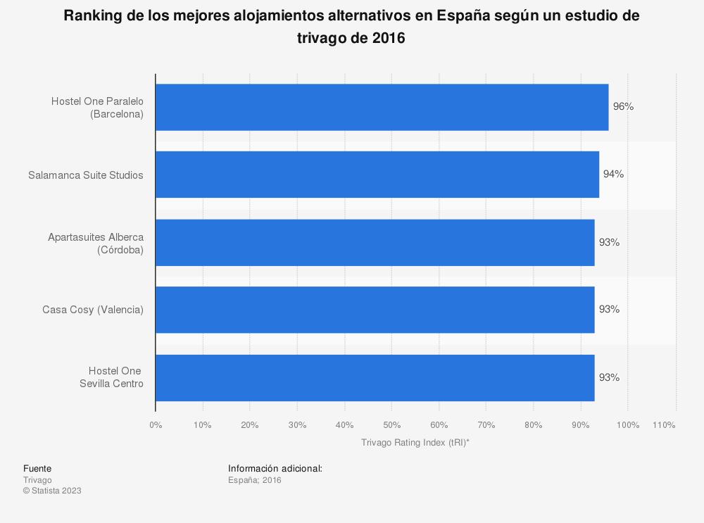 Estadística: Ranking de los mejores alojamientos alternativos en España según un estudio de trivago de 2016 | Statista
