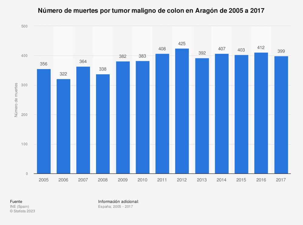 Estadística: Número de muertes por tumor maligno de colon en Aragón de 2005 a 2017 | Statista
