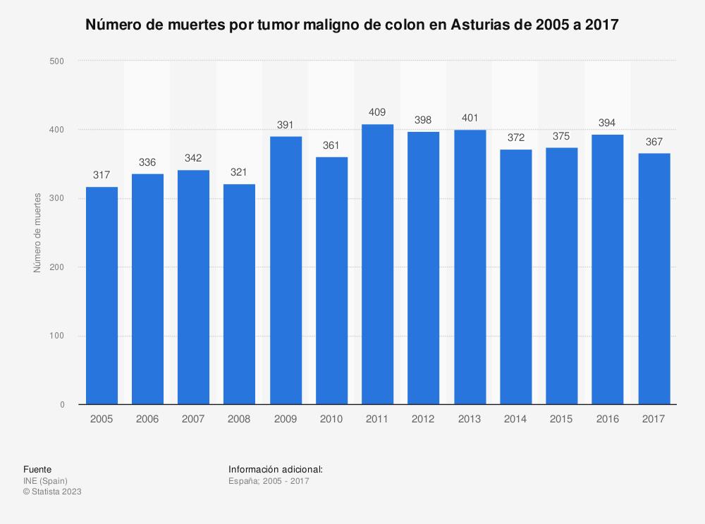 Estadística: Número de muertes por tumor maligno de colon en Asturias de 2005 a 2017 | Statista