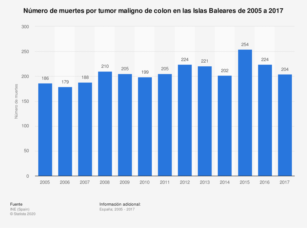 Estadística: Número de muertes por tumor maligno de colon en las Islas Baleares de 2005 a 2017 | Statista